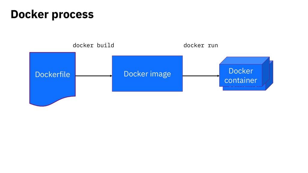 Docker container Docker process Dockerfile Dock...