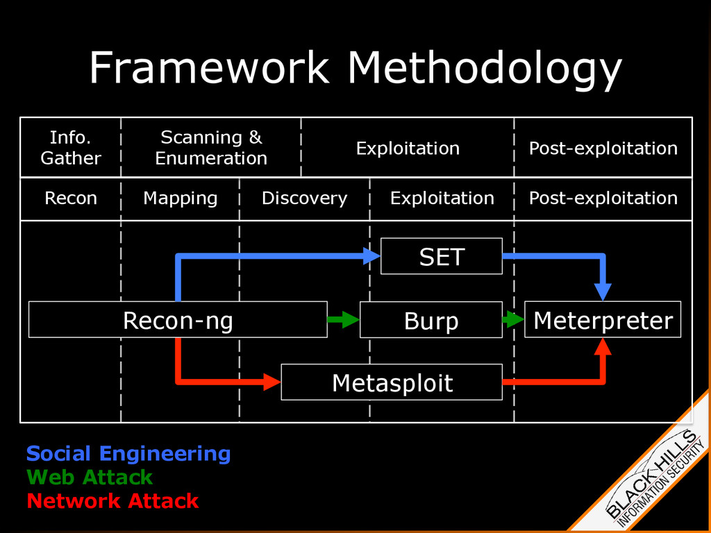 Framework Methodology Social Engineering Web At...