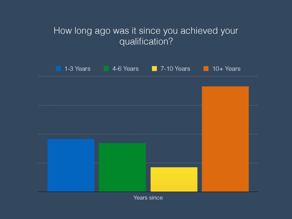 How long ago was it since you achieved your qua...