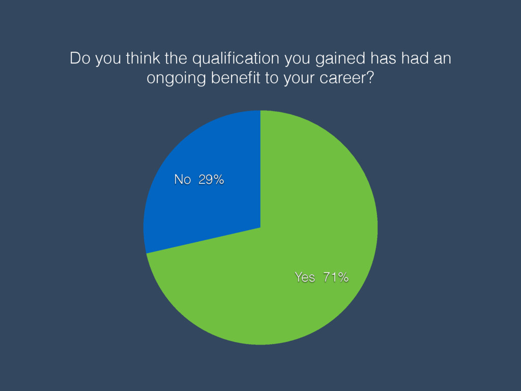 Do you think the qualification you gained has ha...