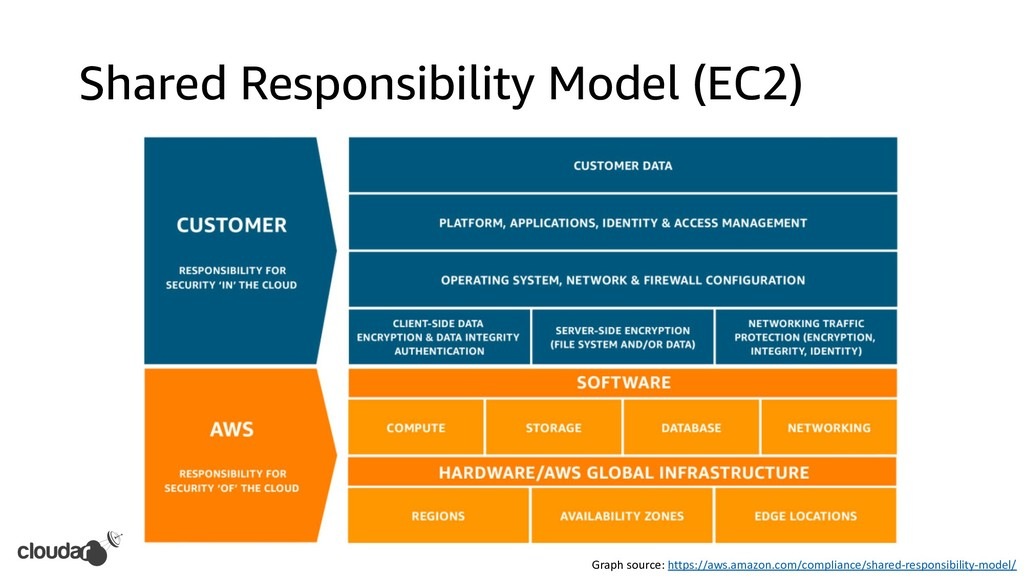Shared Responsibility Model (EC2) Graph source:...
