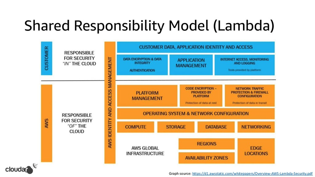 Shared Responsibility Model (Lambda) Graph sour...