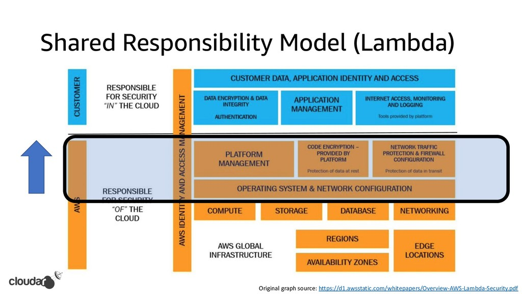 Shared Responsibility Model (Lambda) Original g...