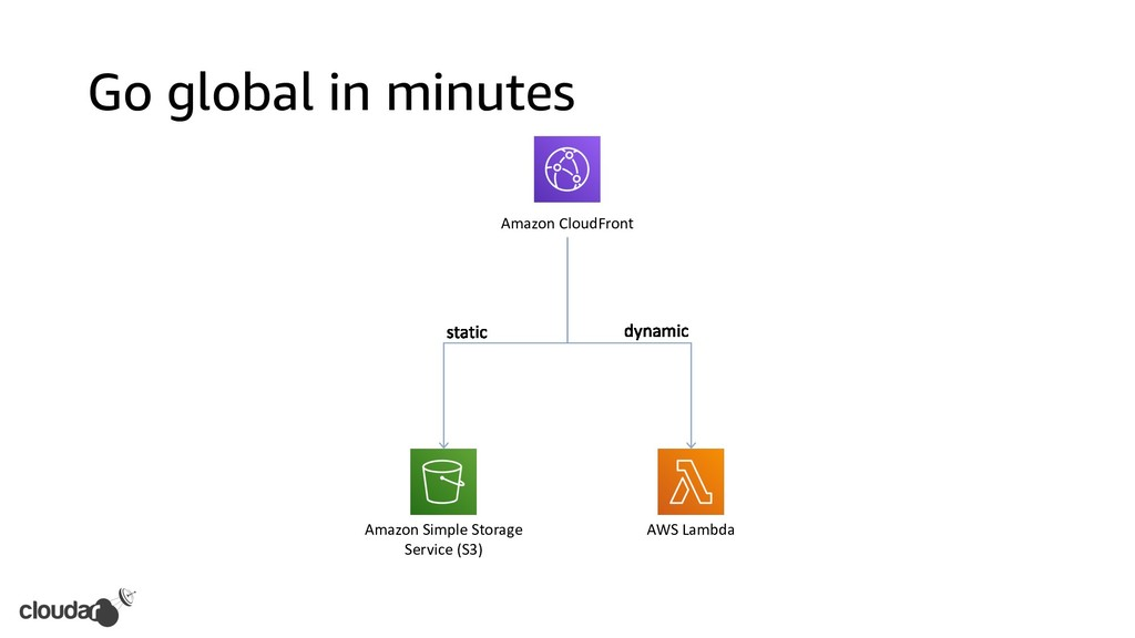 Go global in minutes Amazon CloudFront AWS Lamb...