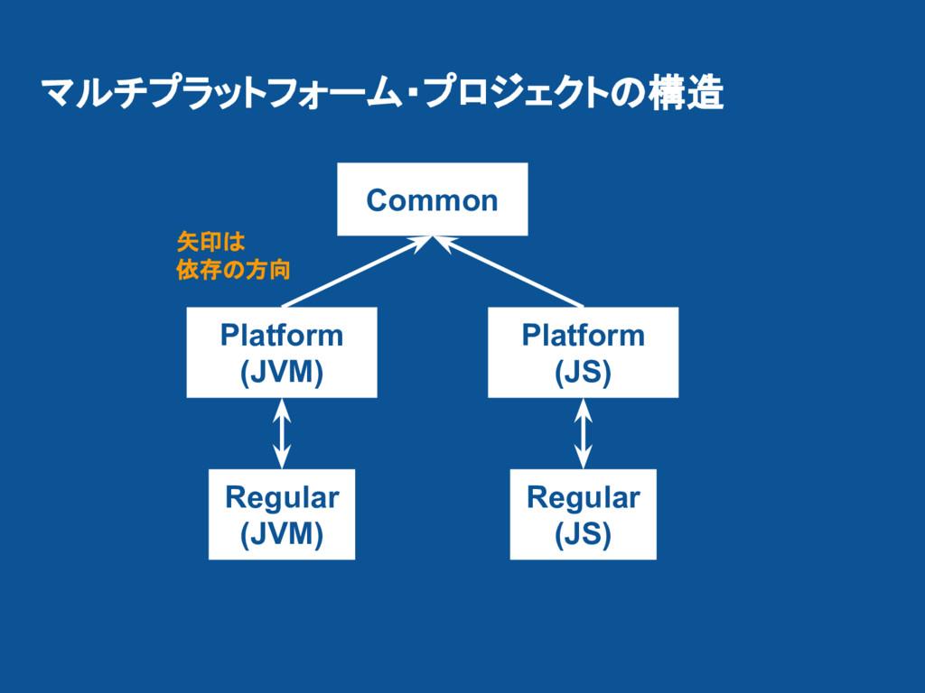 マルチプラットフォーム・プロジェクトの構造 Common Platform (JVM) Pla...