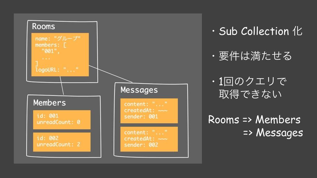 ɾSub Collection Խ ɾཁ݅ຬͨͤΔ ɾ1ճͷΫΤϦͰ औಘͰ͖ͳ͍ Room...