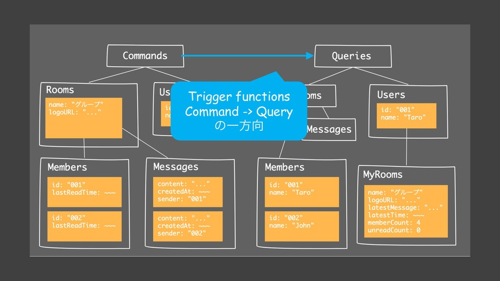 Trigger functions Command -> Query ͷҰํ޲
