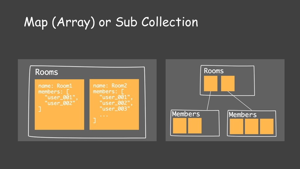 Sub collection Map (Array) or Sub Collection