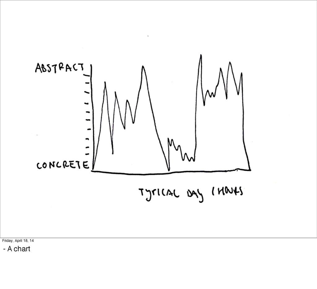 Friday, April 18, 14 - A chart