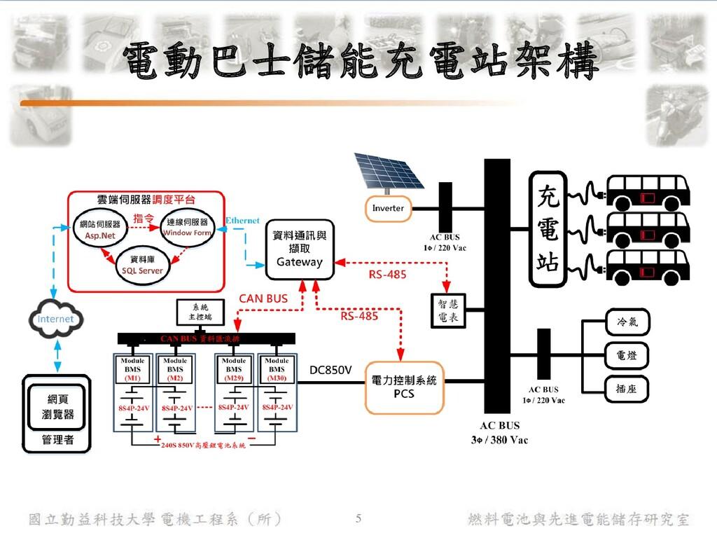 燃料電池與先進電能儲存研究室 國立勤益科技大學 電機工程系(所) 電動巴士儲能充電站架構 5