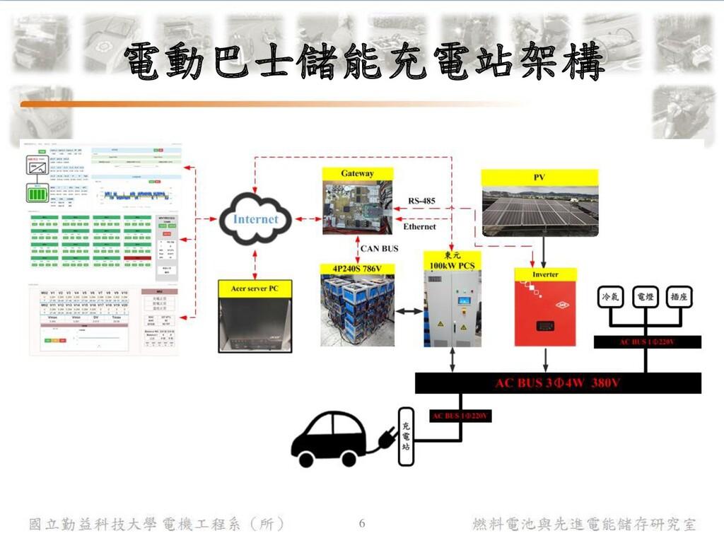 燃料電池與先進電能儲存研究室 國立勤益科技大學 電機工程系(所) 電動巴士儲能充電站架構 6