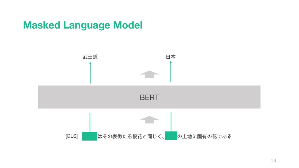 Masked Language Model 14 BERT ෢࢜ಓ͸ͦͷද௃ͨΔࡩՖͱಉ͘͡ɺ...