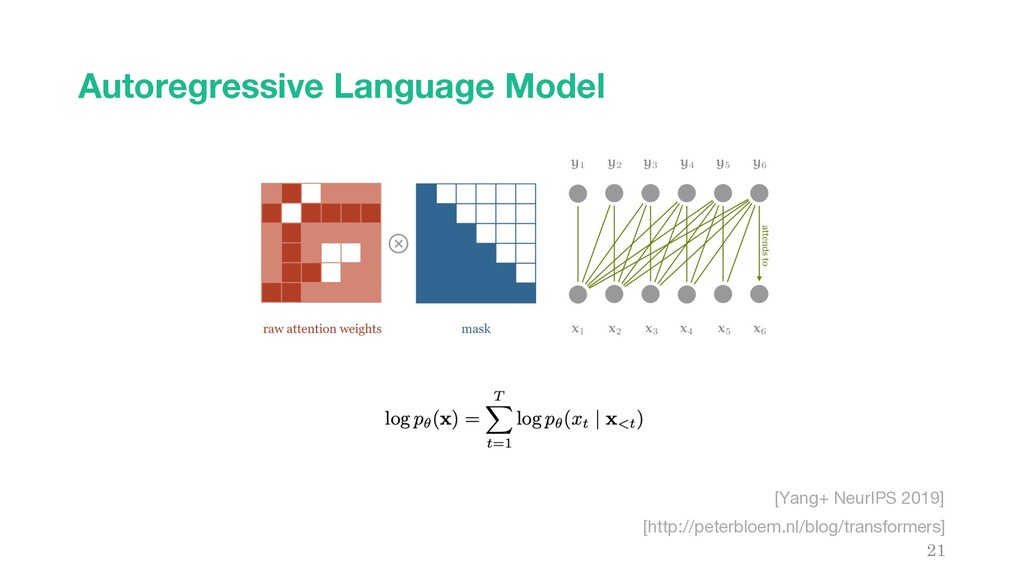 Autoregressive Language Model 21 [http://peterb...