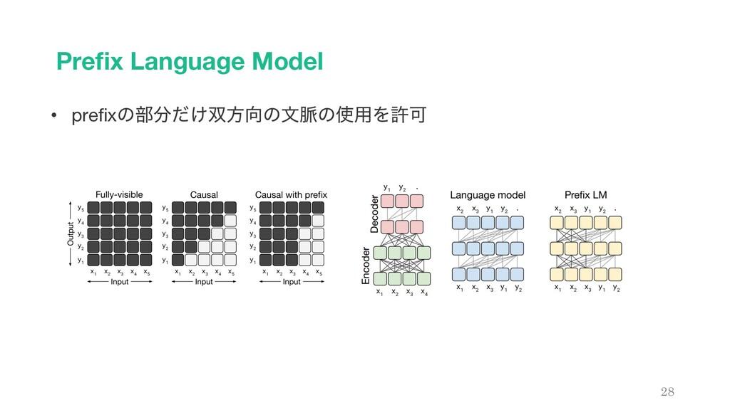 Prefix Language Model 28 • prefixͷ෦͚ͩํͷจ຺ͷ༻ΛڐՄ