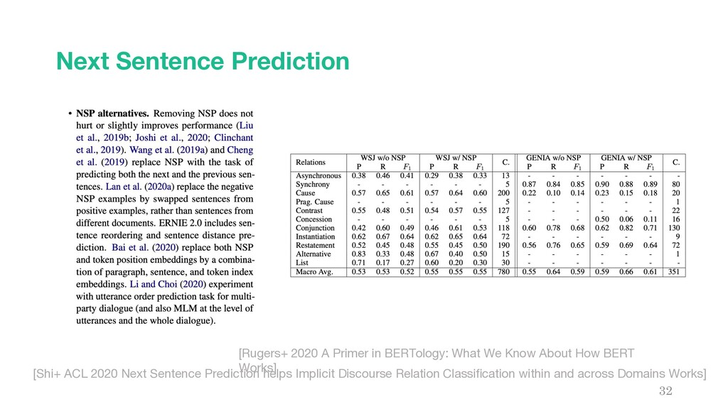 Next Sentence Prediction 32 [Rugers+ 2020 A Pri...