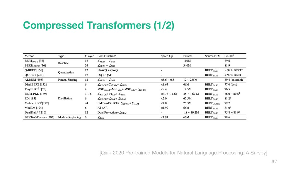 Compressed Transformers (1/2) 37 [Qiu+ 2020 Pre...