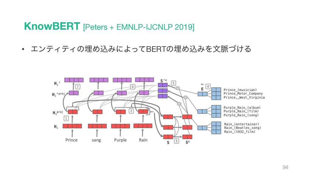 KnowBERT [Peters + EMNLP-IJCNLP 2019] 56 • ΤϯςΟ...