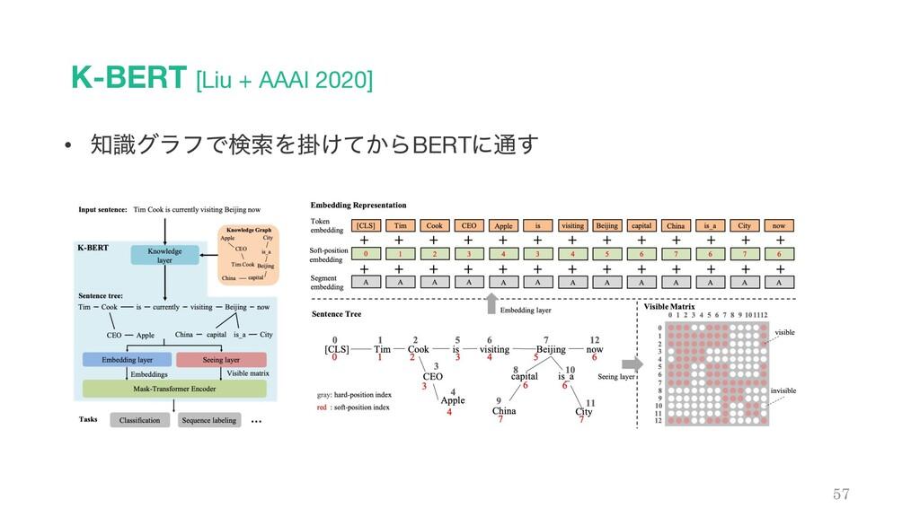 K-BERT [Liu + AAAI 2020] 57 • ࣝάϥϑͰݕࡧΛֻ͚͔ͯΒBER...