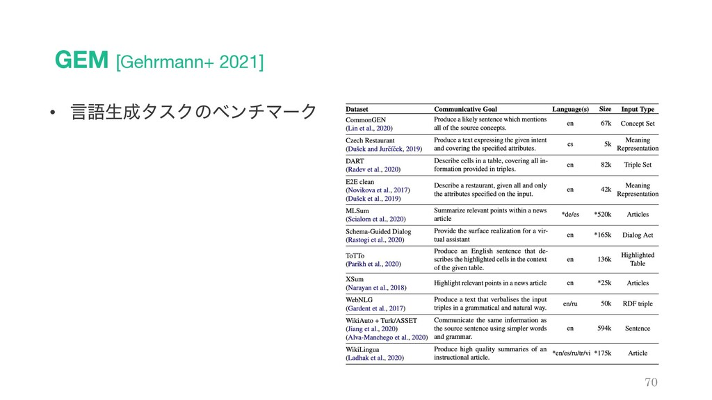 GEM [Gehrmann+ 2021] 70 • ݴޠੜλεΫͷϕϯνϚʔΫ