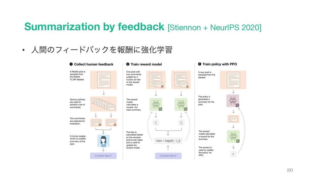 Summarization by feedback [Stiennon + NeurIPS 2...