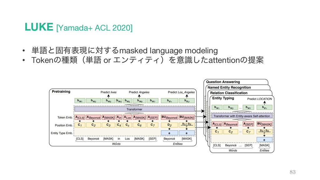 LUKE [Yamada+ ACL 2020] 83 • ୯ޠͱݻ༗දݱʹର͢Δmasked ...