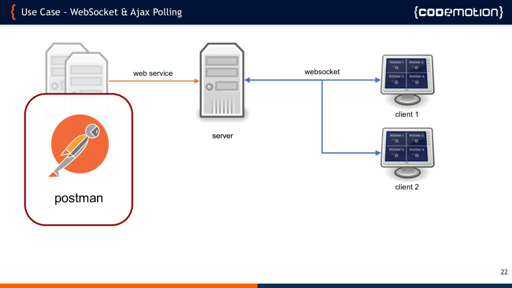 Use Case - WebSocket & Ajax Polling 22 web serv...