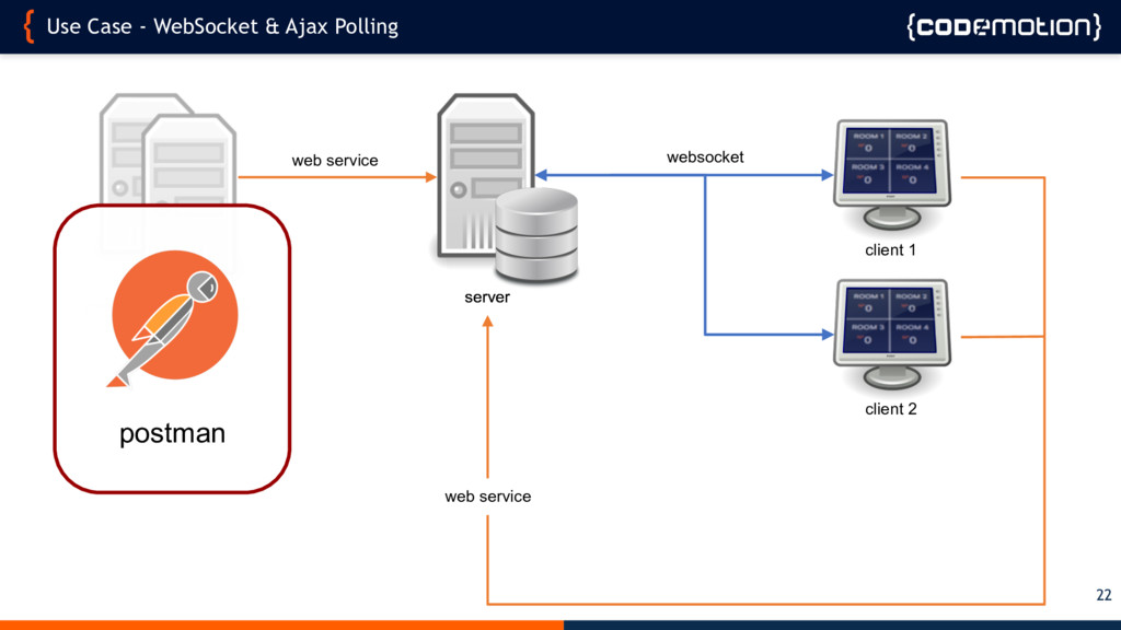 Use Case - WebSocket & Ajax Polling 22 web serv...