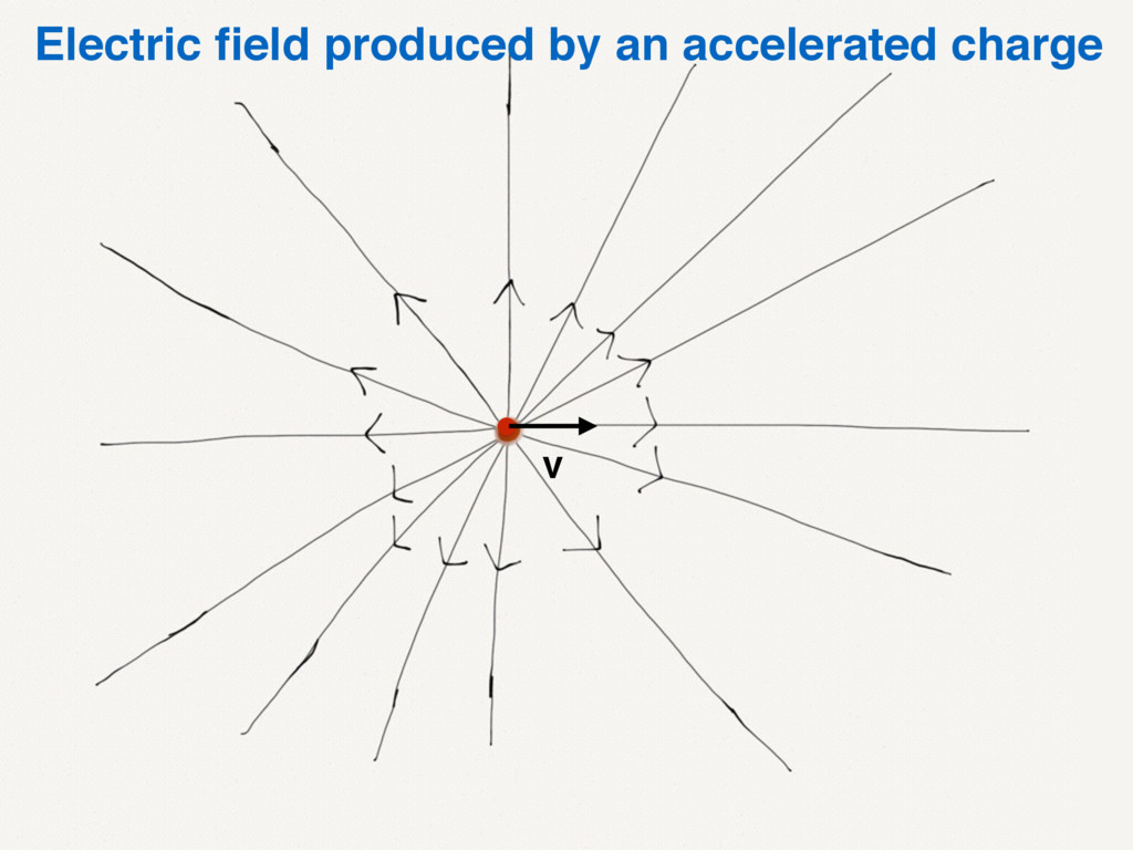 Electric field produced by an accelerated charge...
