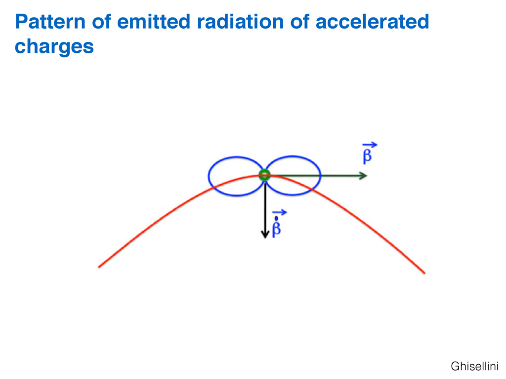Pattern of emitted radiation of accelerated cha...