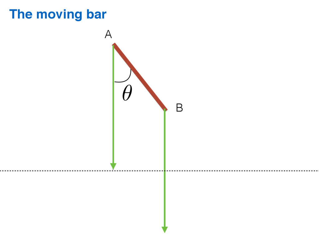 The moving bar A B ✓
