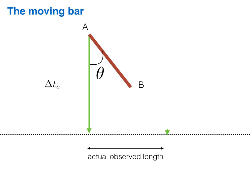 The moving bar A B ✓ te actual observed length