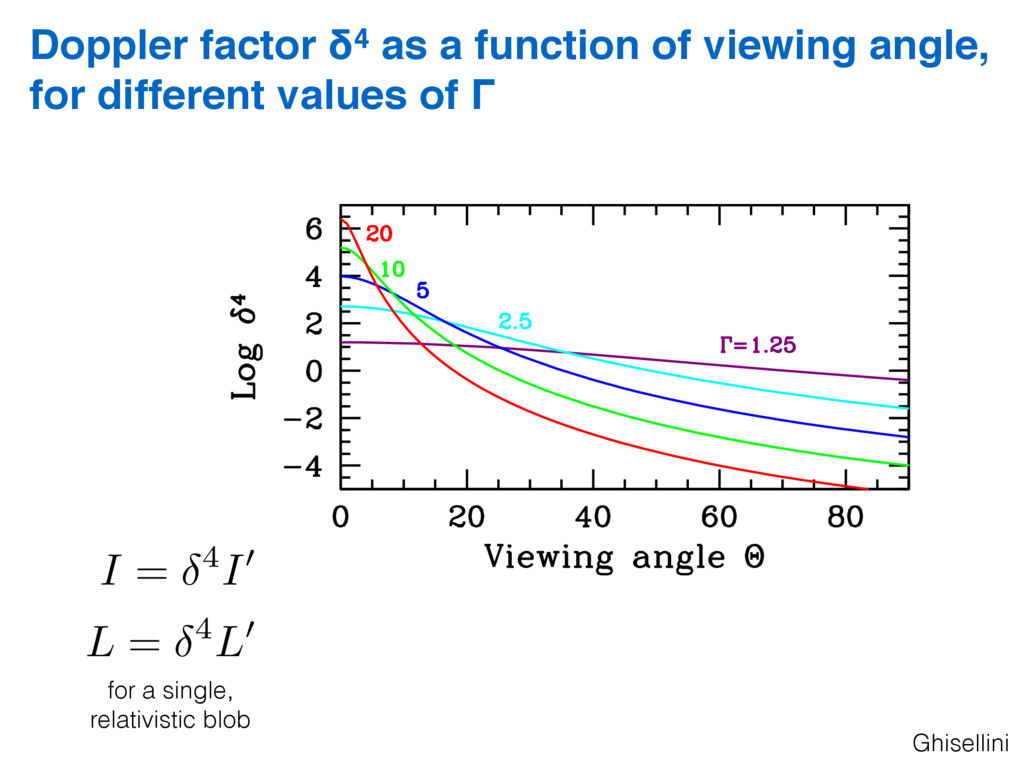Doppler factor δ4 as a function of viewing angl...