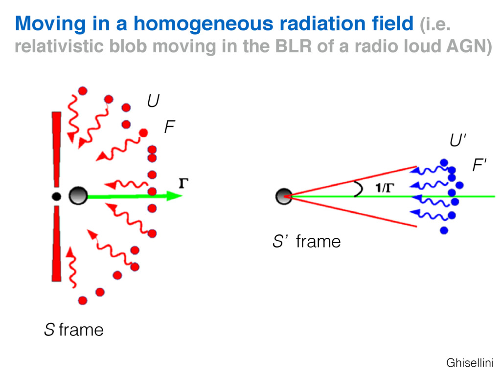 Moving in a homogeneous radiation field (i.e. re...