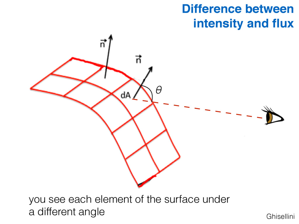 Ghisellini Difference between intensity and flux...