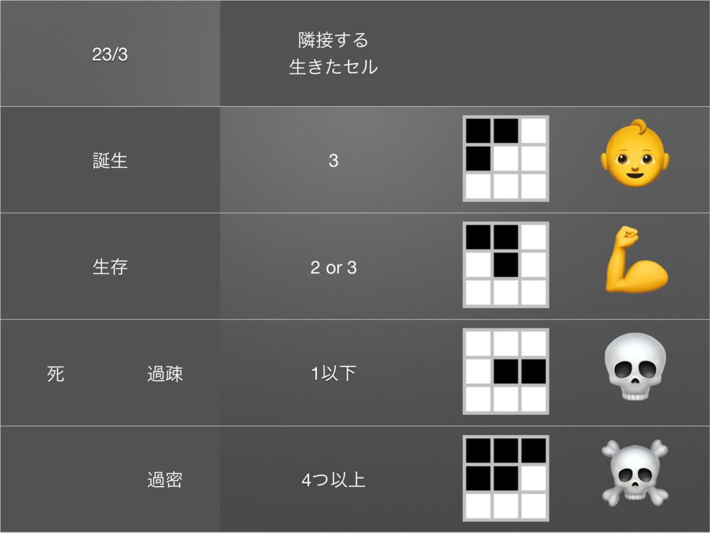 23/3 ྡ͢Δ  ੜ͖ͨηϧ ੜ 3 ੜଘ 2 or 3 ࢮ աૄ 1ҎԼ աີ 4ͭҎ...