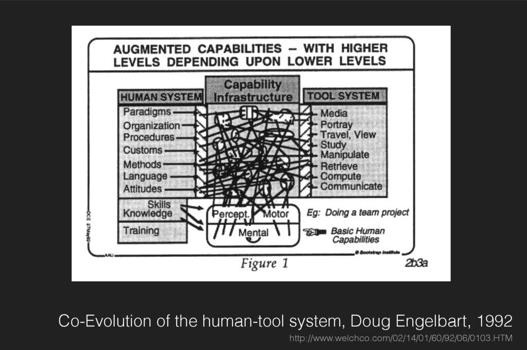 Co-Evolution of the human-tool system, Doug Eng...