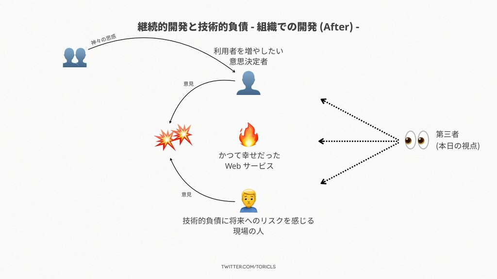 twitter.com/toricls 継続的開発と技術的負債 - 組織での開発 (After...