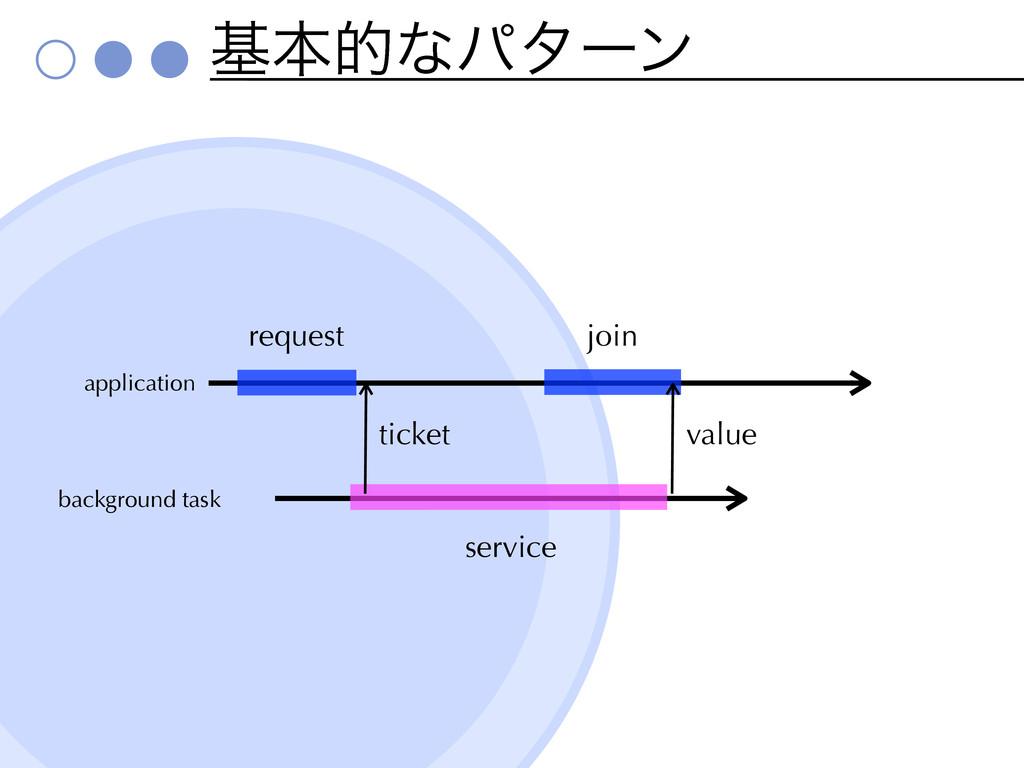 ` service جຊతͳύλʔϯ d request join ticket value ...