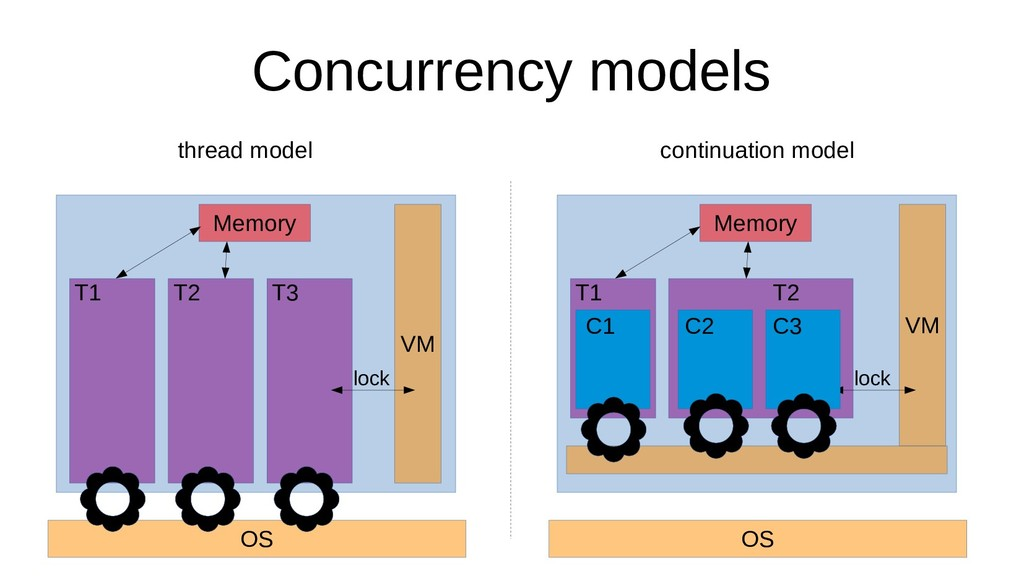 Concurrency models continuation model Memory OS...