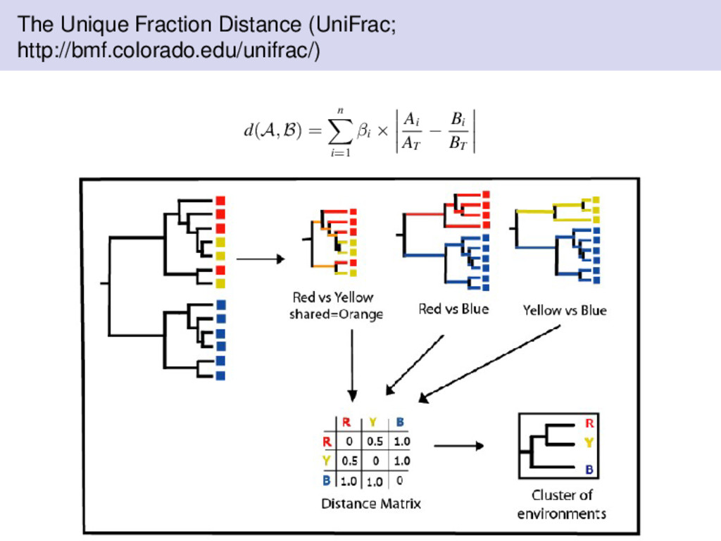 The Unique Fraction Distance (UniFrac; http://b...