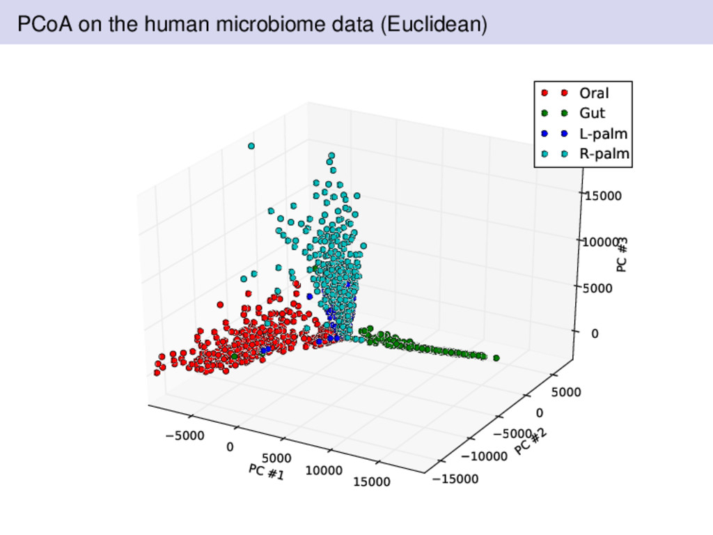 PCoA on the human microbiome data (Euclidean) P...