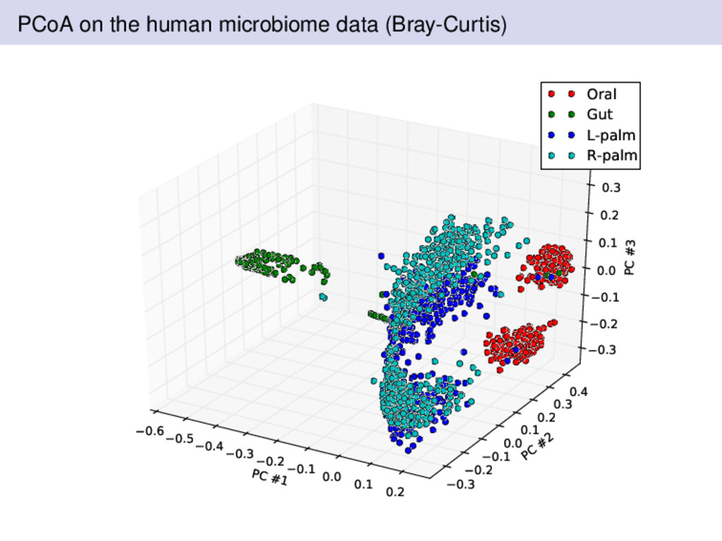 PCoA on the human microbiome data (Bray-Curtis)...