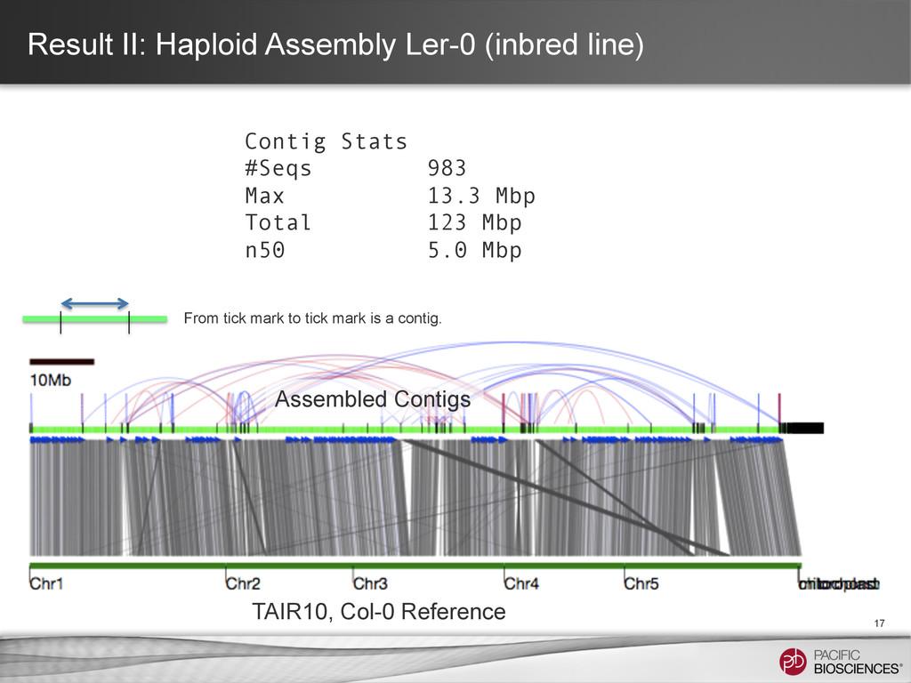 Result II: Haploid Assembly Ler-0 (inbred line)...