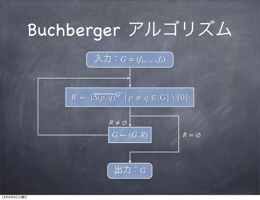 Buchberger ΞϧΰϦζϜ ೖྗɿG=(f1 ,…,fs ) R←{S(p...