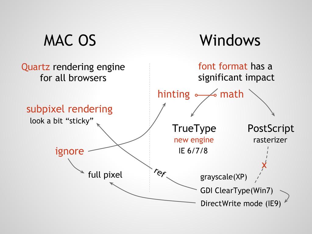 MAC OS Windows font format has a significant im...