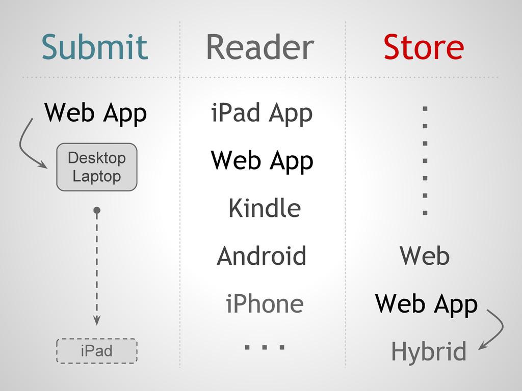 Submit Store Reader Web App iPad App Web App Ki...