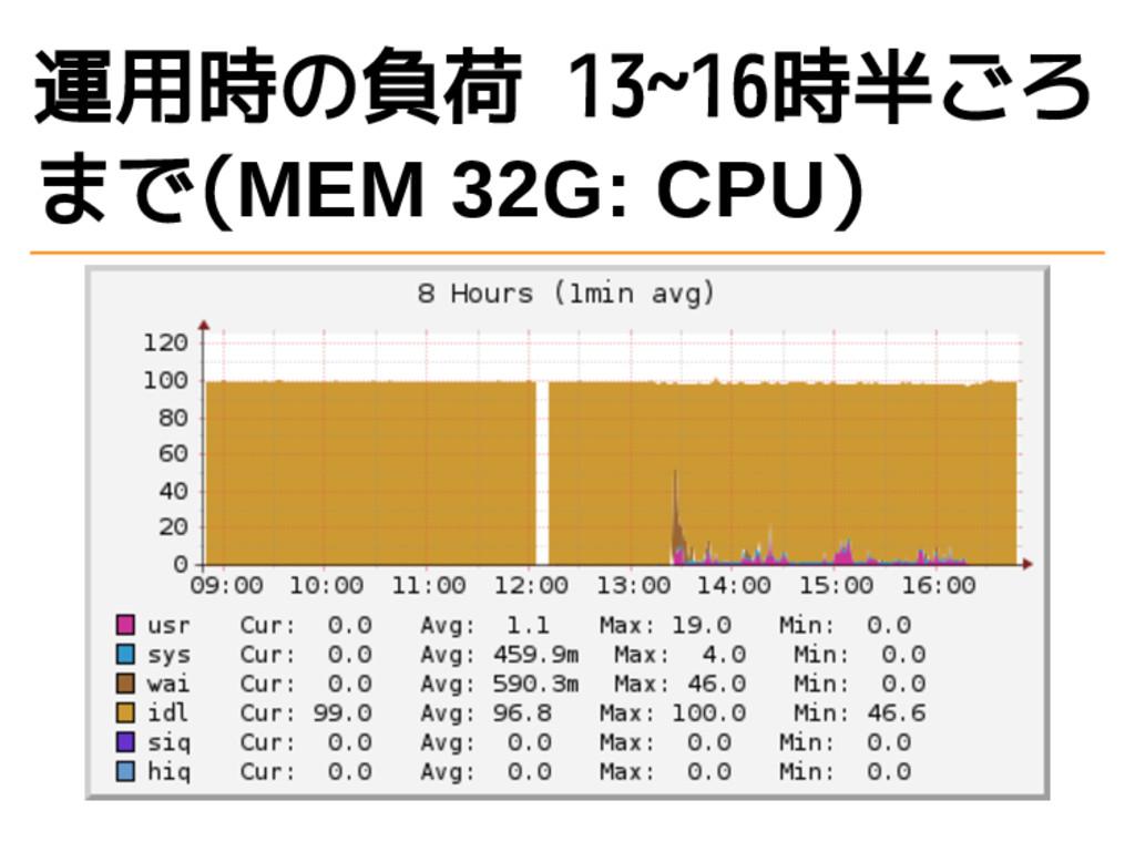 運用時の負荷 13~16時半ごろ まで(MEM 32G: CPU)