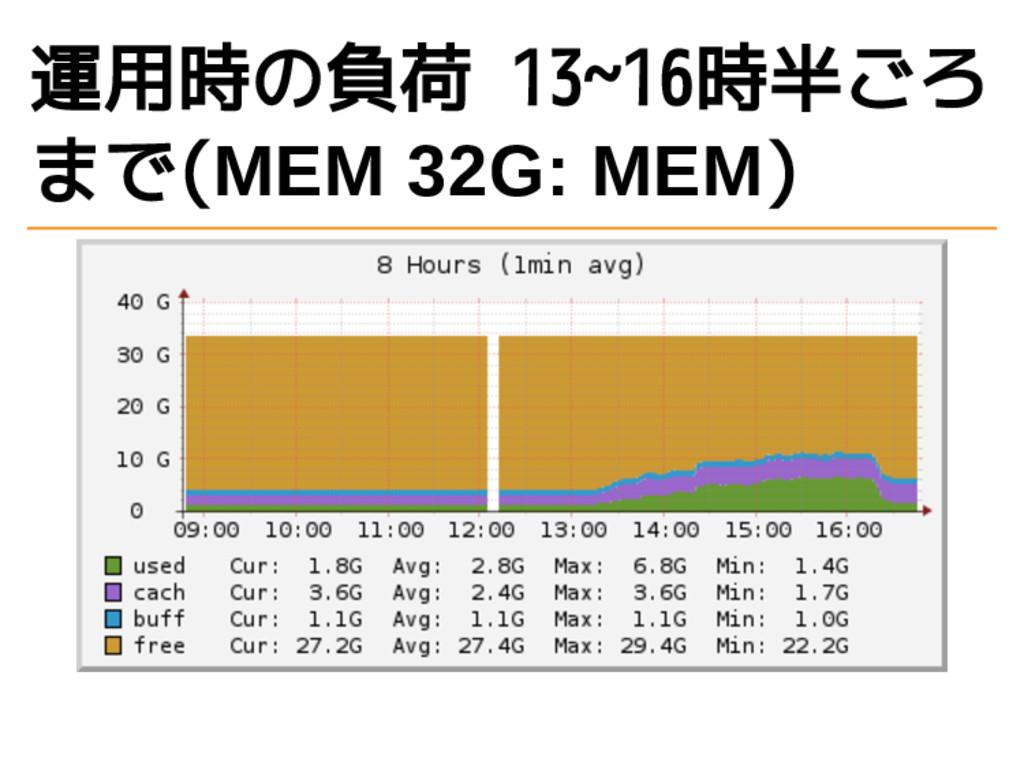運用時の負荷 13~16時半ごろ まで(MEM 32G: MEM)