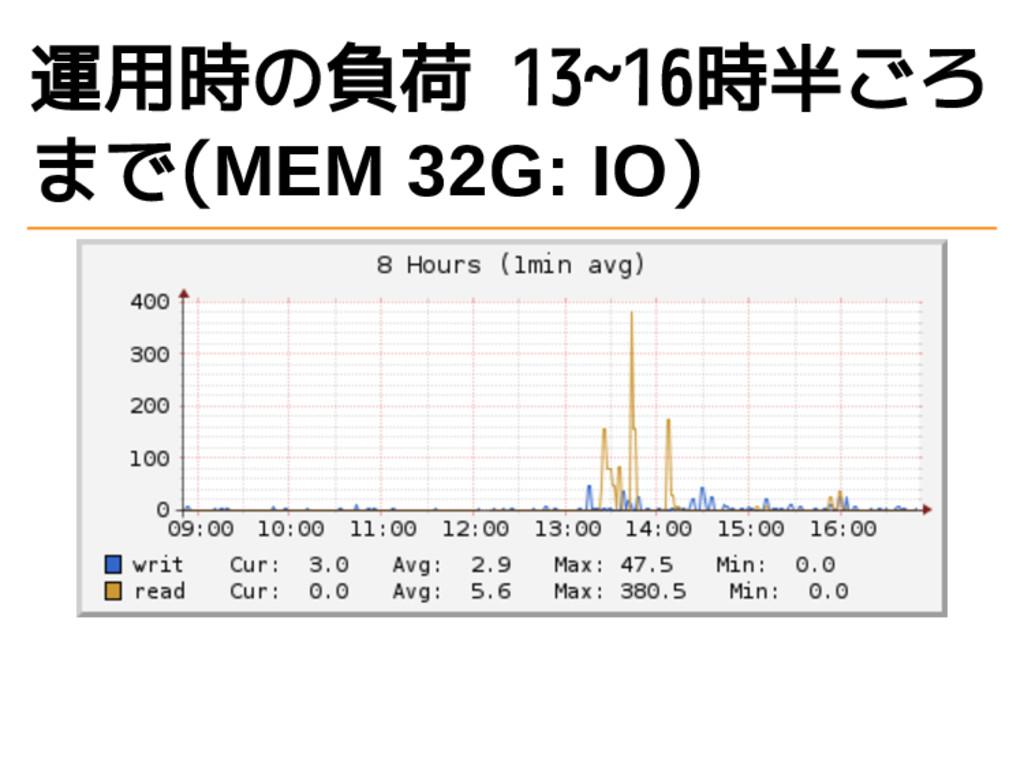 運用時の負荷 13~16時半ごろ まで(MEM 32G: IO)