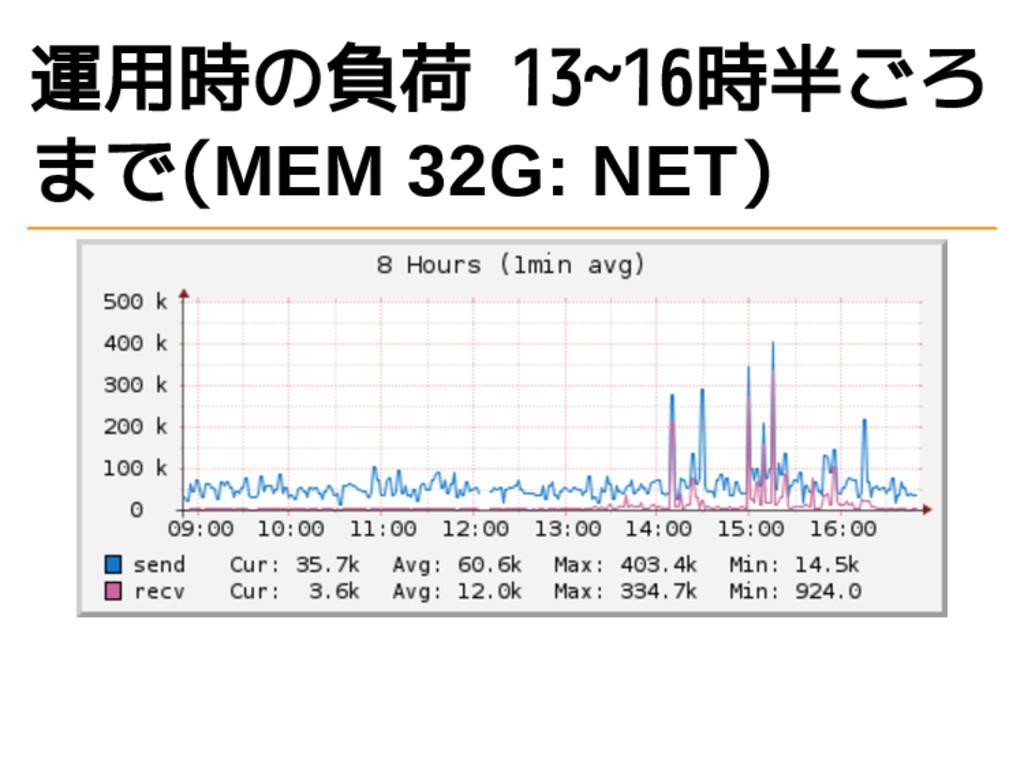 運用時の負荷 13~16時半ごろ まで(MEM 32G: NET)